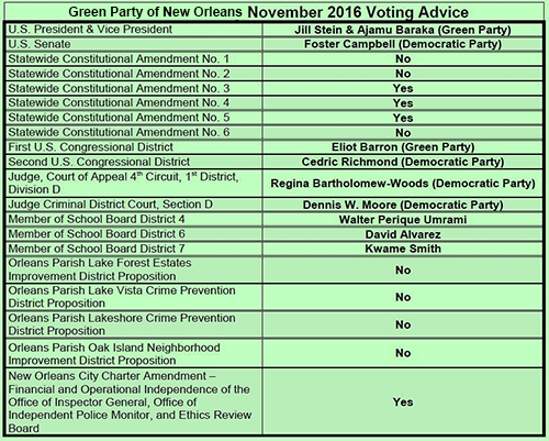 """A voter """"cheat sheet"""" from some New Orleans Greens. More details at lagreens.org/news (Bart Everson)."""